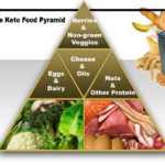 Beneficial long-term effects of a ketogenic diet in obese patients